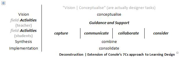 extension of Conole's 7Cs of learning design